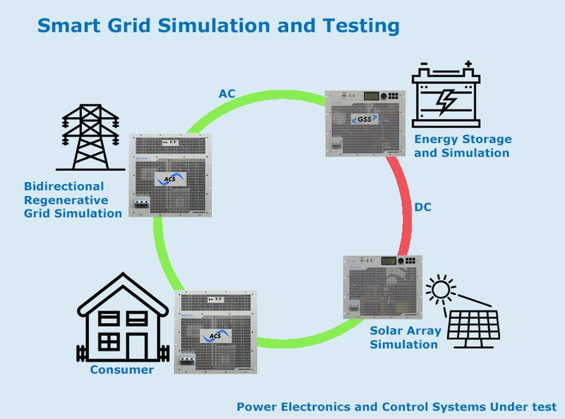 Regatron Smart Grid Simulation and Testing