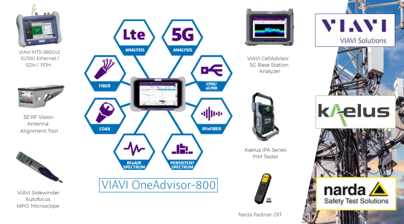 Test Equipment for 5G Deployment Challenges