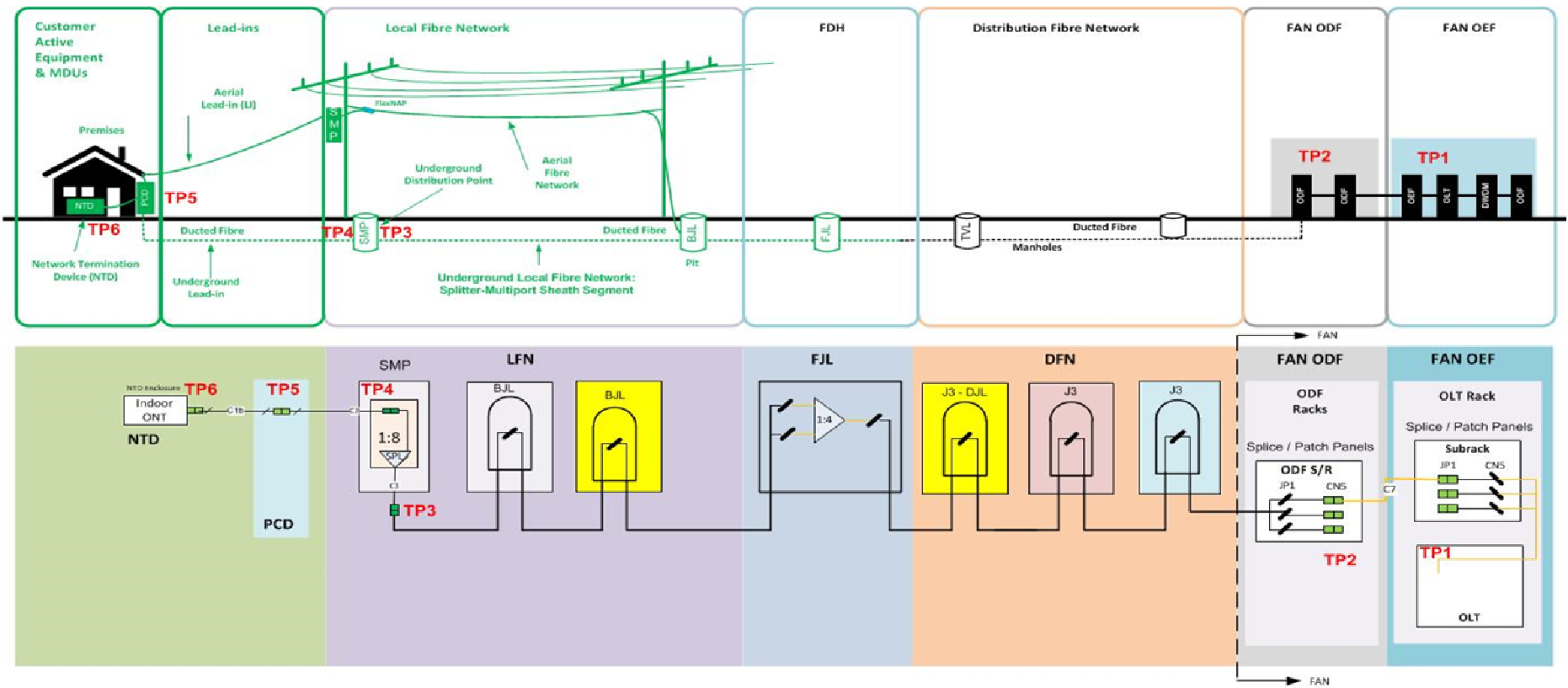 FTTC (Fibre-to-the-Curb) Test Methods & Topology