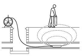 A-Frame usage diagram